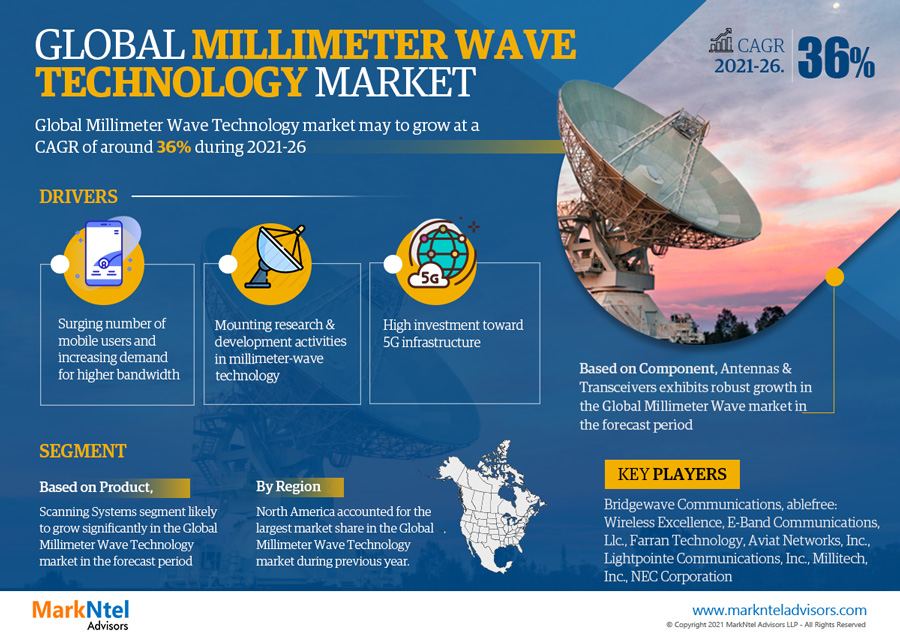 Infographics : Millimeter Wave Technology Market Numbers & Forecasts