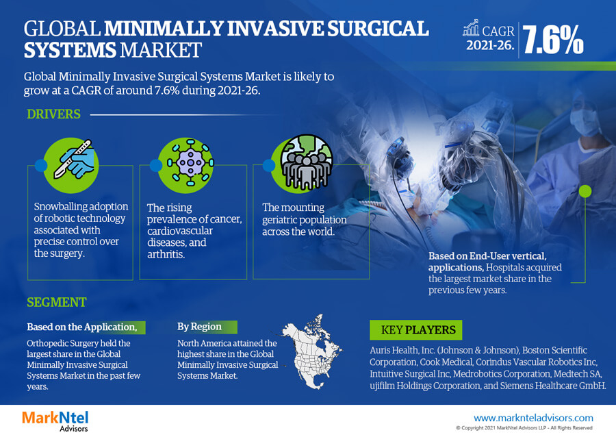 Infographics : Minimally Invasive Surgical Systems Market Data and Forecasts