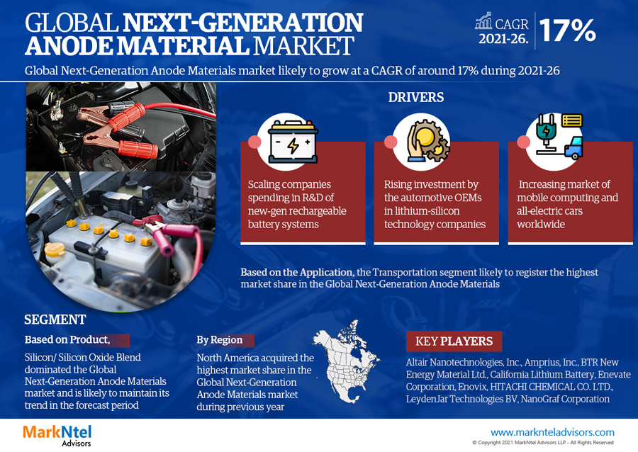Infographics : Next Generation Anode Materials Market Numbers & Forecast