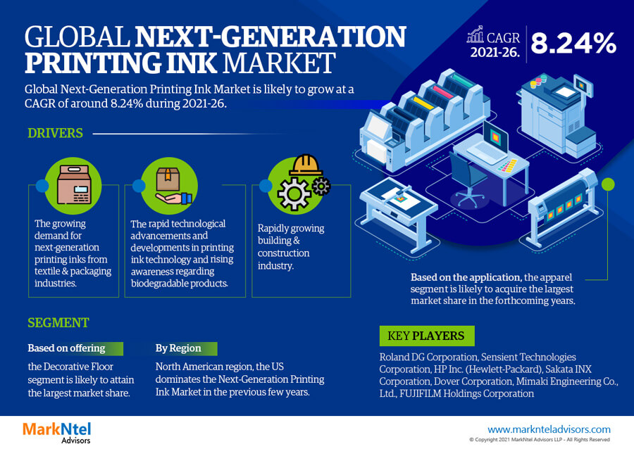 Infographics : Global Next-Generation Printing Ink Market Data and Forecasts