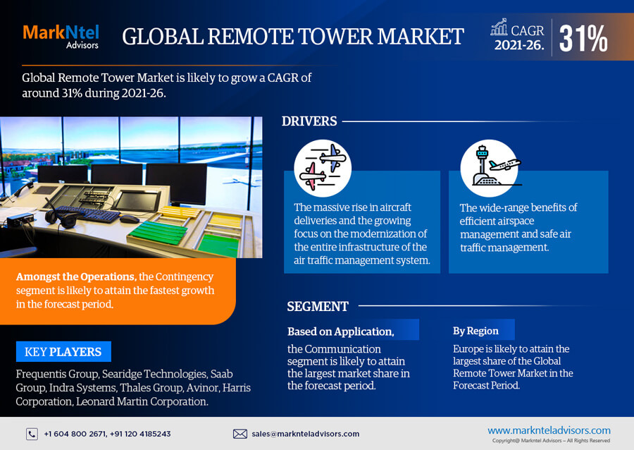 Infographics : Global Remote Tower Market Data and Forecasts