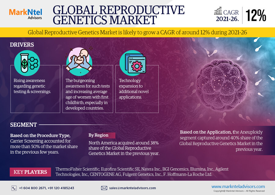 Global Reproductive Genetics Market Research Report: Forecast (2021-2026)