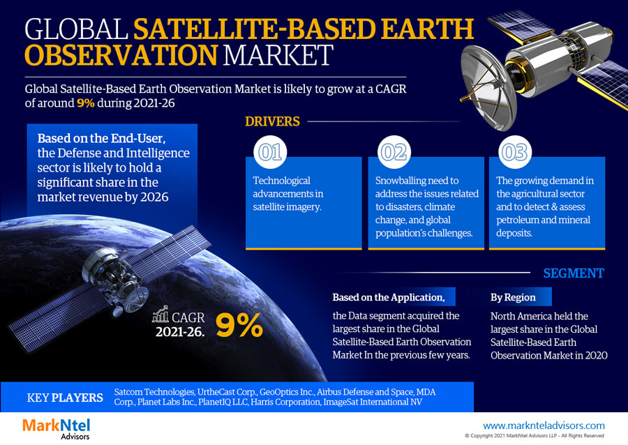 Infographics : Global Satellite-Based Earth Observation Market Data & Numbers