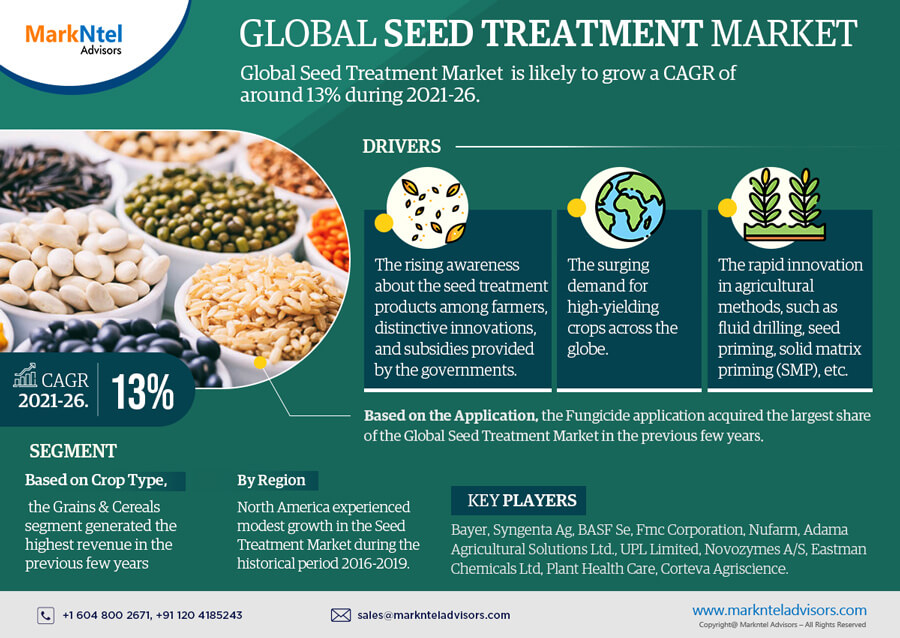 Infographics : Global Seed Treatment Market Numbers & Forecasts