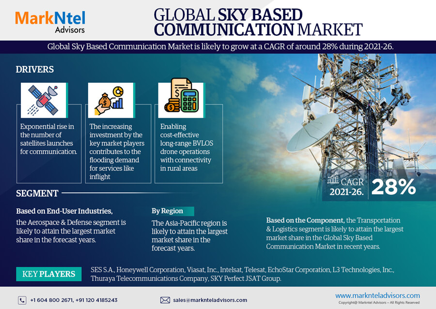 Global Sky Based Communication Market Research Report: Forecast (2021-2026)