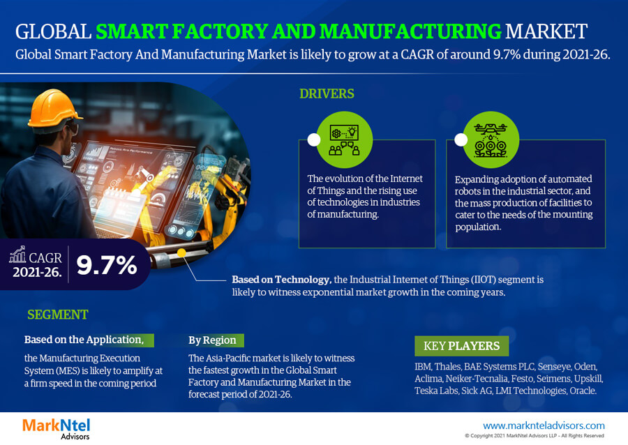 Global Smart Factory And Manufacturing Market Research Report: Forecast (2021-2026)