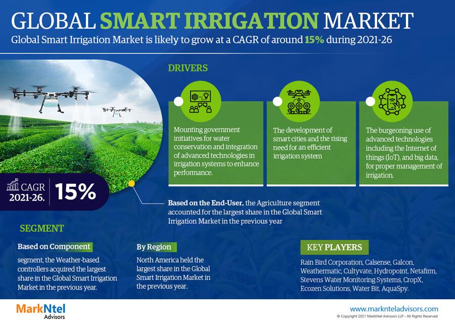 Infographics : Global Smart Irrigation Market Data & Forecasts