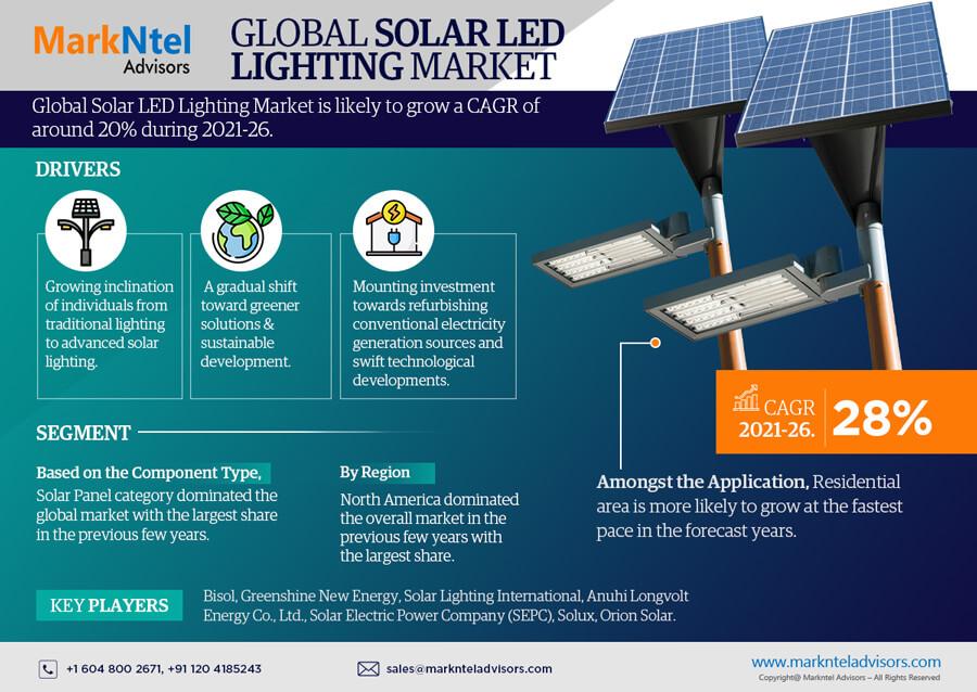 Infographics : Solar LED Lighting Market Data and Forecasts