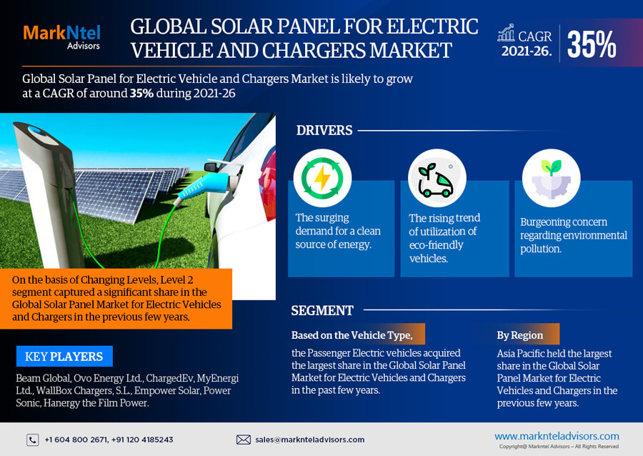 Infographics : Global Solar Panel for Electric Vehicle and Chargers Market Data and Forecasts