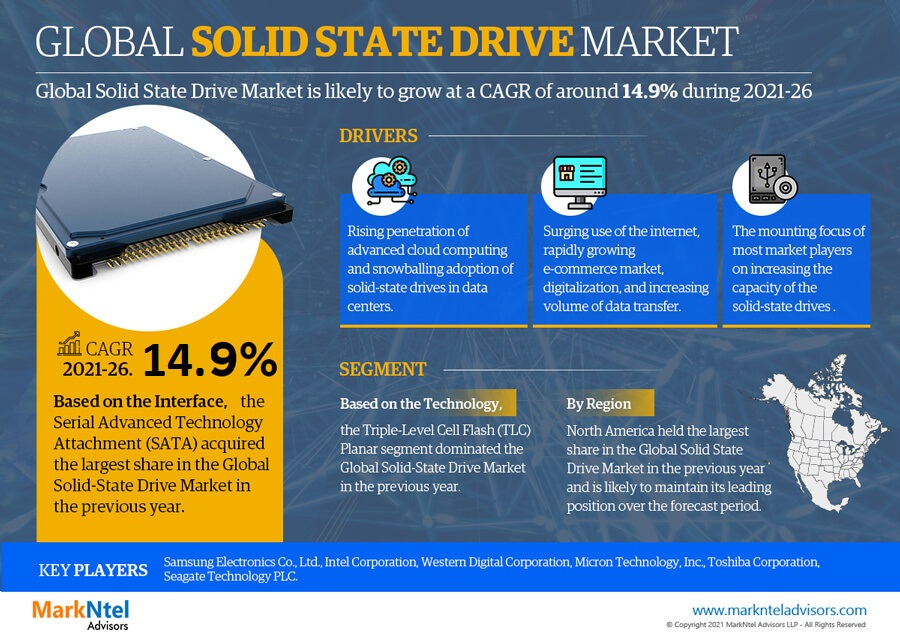 Infographics : Global Solid State Drive Market Data & Forecasts