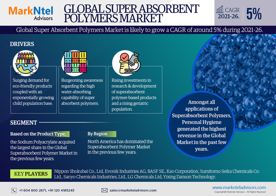 Global Super Absorbent Polymers Market Research Report: Forecast (2021-2026)