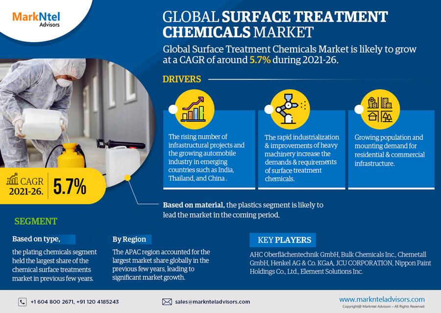 Infographics : Global Surface Treatment Chemicals Market Data and Forecasts