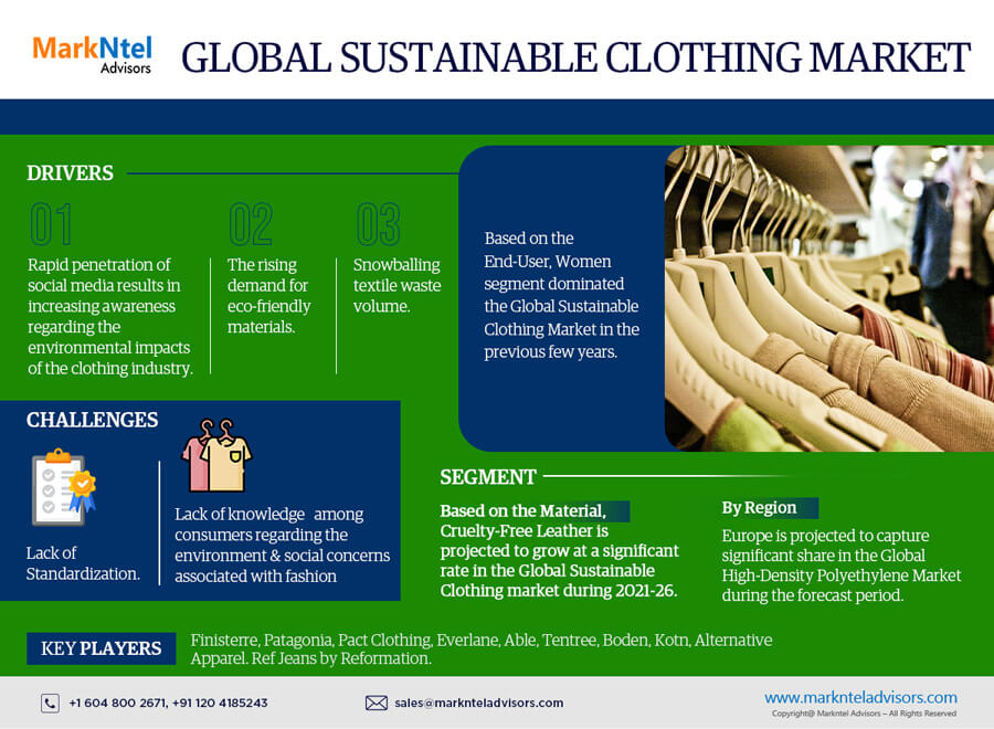 Global Sustainable Clothing Market Research Report: Forecast (2021-2026)