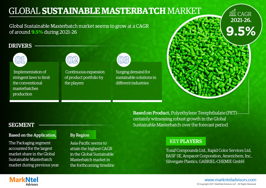 Infographics : Sustainable Masterbatch Market Numbers & Forecasts