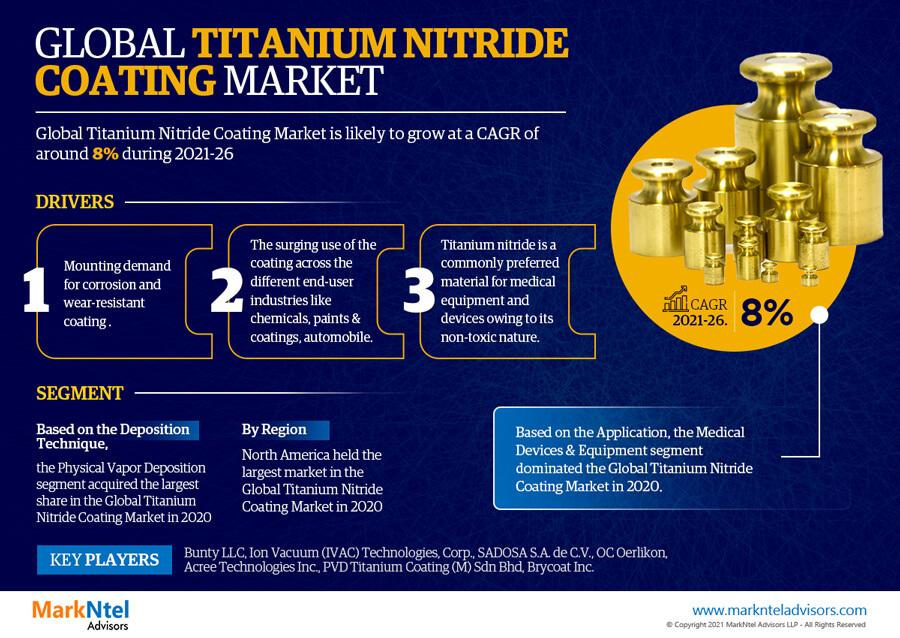 Infographics : Global Titanium Nitride Coating Market Data & Forecasts