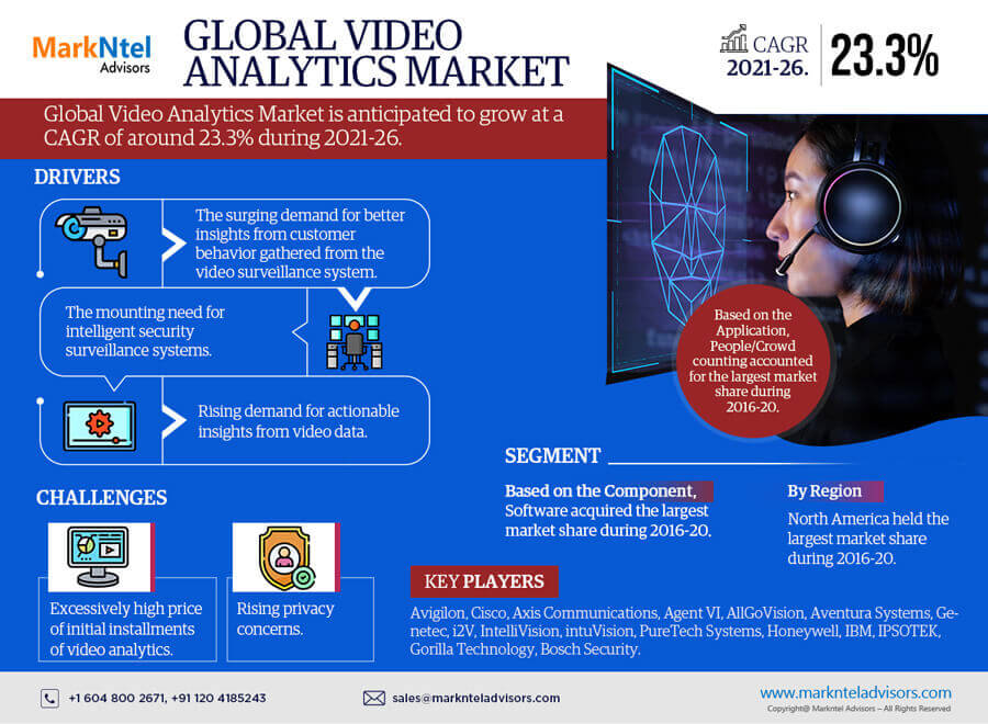 Global Video Analytics Market Research Report: Forecast (2021-2026)