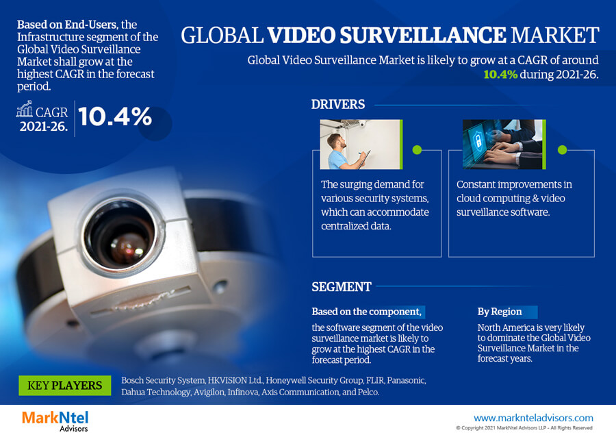Infographics : Global Video Surveillance Market Data and Forecasts