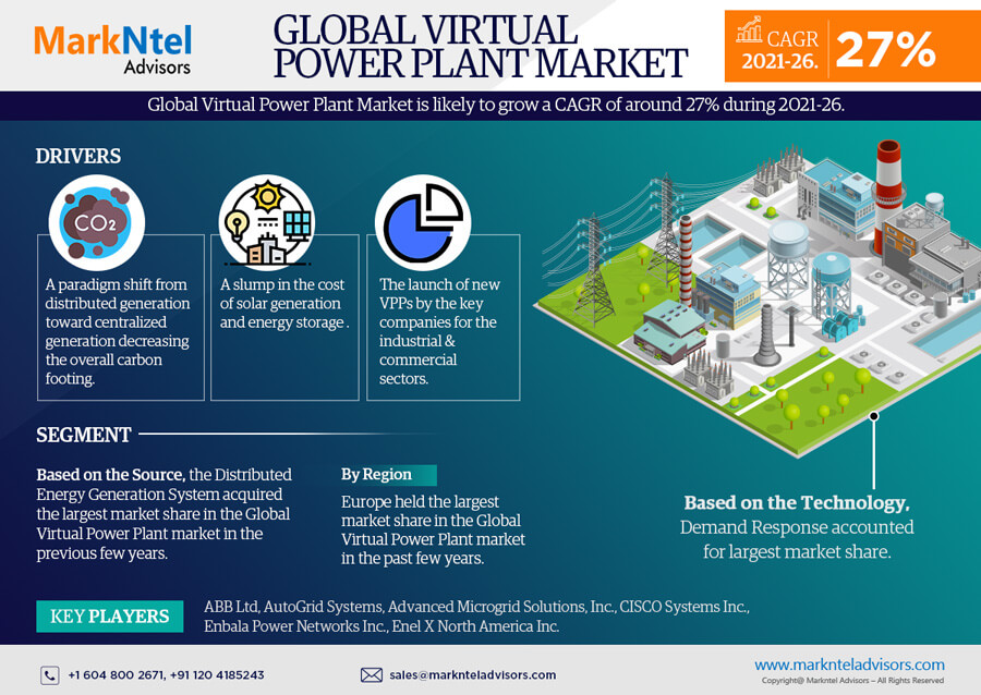 Infographics : Virtual Power Plant Market Data and Forecasts