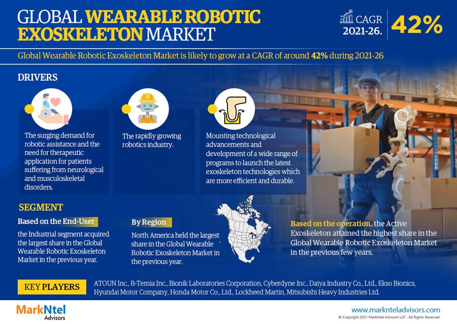 Infographics : Wearable Robotic Exoskeleton Market Data & Forecasts