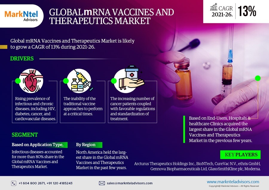 Global mRNA Vaccines and Therapeutics Market Research Report: Forecast (2021-2026)