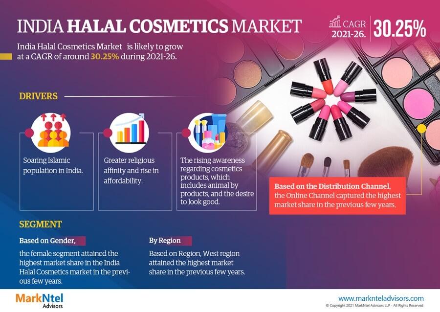 India Halal Cosmetics Market Research Report: Forecast (2021-2026)