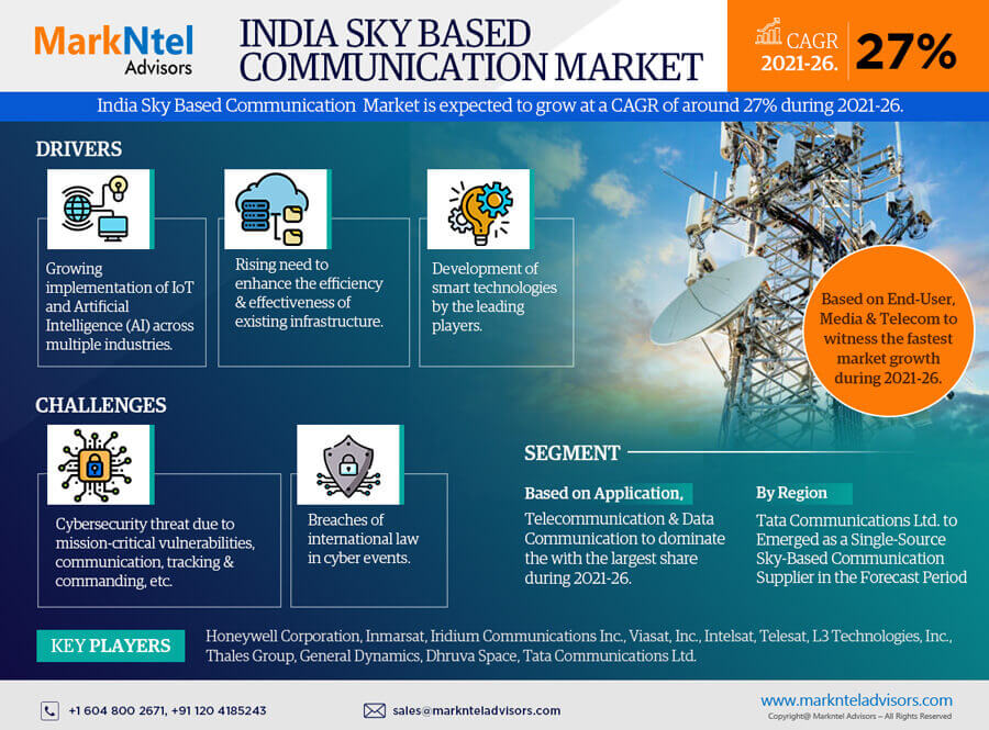 India Sky Based Communication Research Report: Forecast (2021-2026)