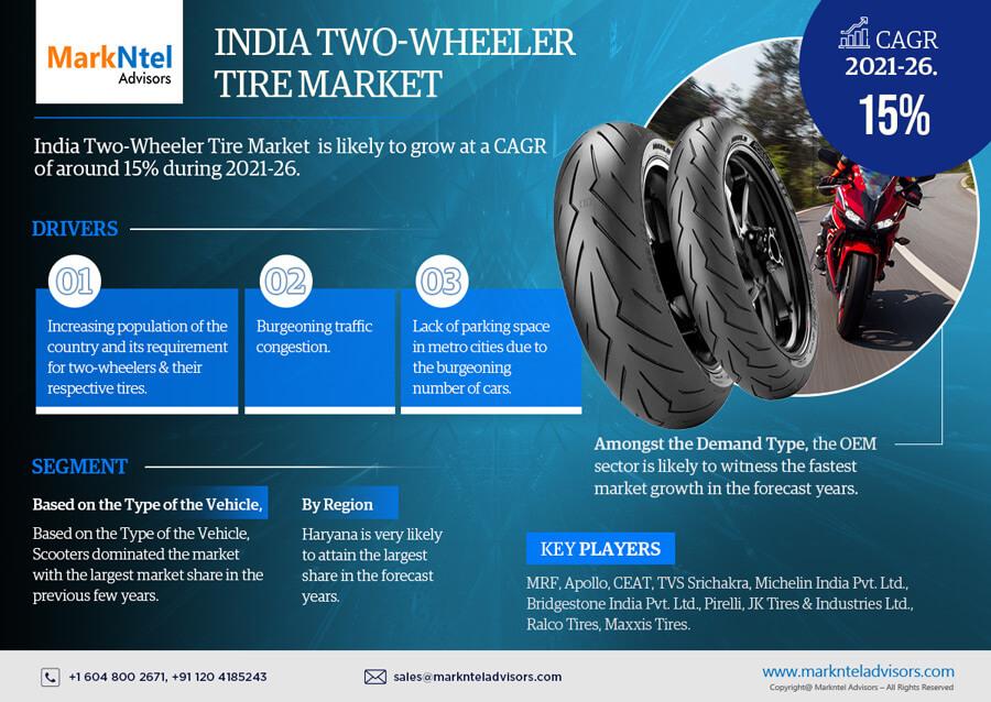 Infographics : India Two-Wheeler Tire Market Data & Forecasts