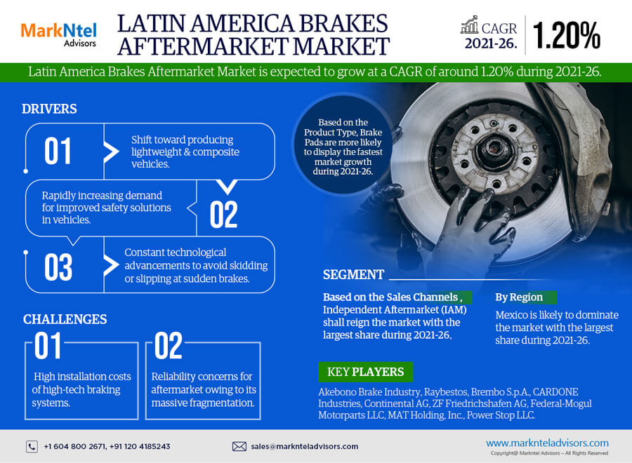 Latin America Brakes Aftermarket Market Research Report: Forecast (2021-2026)