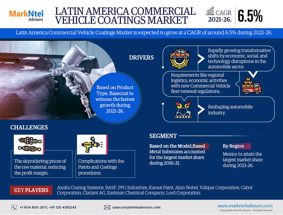 Latin America Commercial Vehicle Coatings Market Research Report: Forecast (2021-2026)