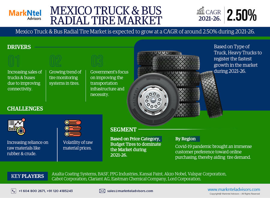Mexico Truck & Bus Radial Tire Market Research Report: Forecast (2021-2026)