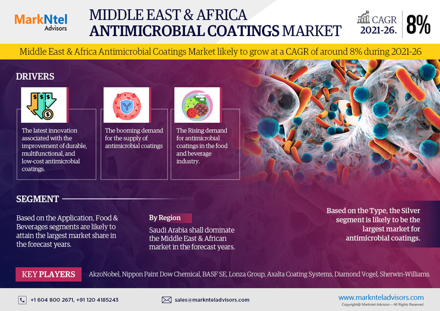Middle East & Africa Antimicrobial Coatings Market Research Report: Forecast (2021-2026)