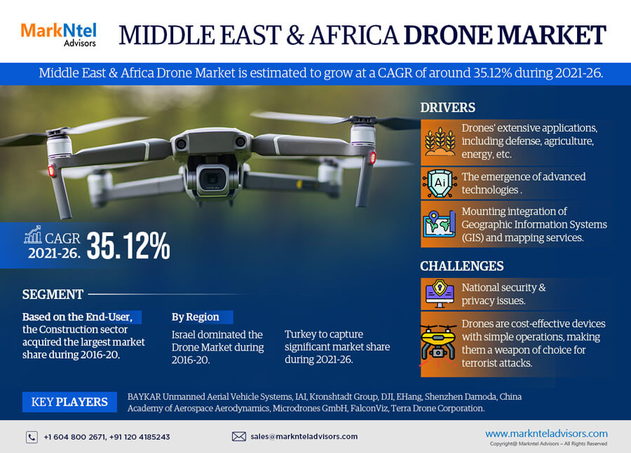 Middle East & Africa Drone Market Research Report: Forecast (2021-2026)