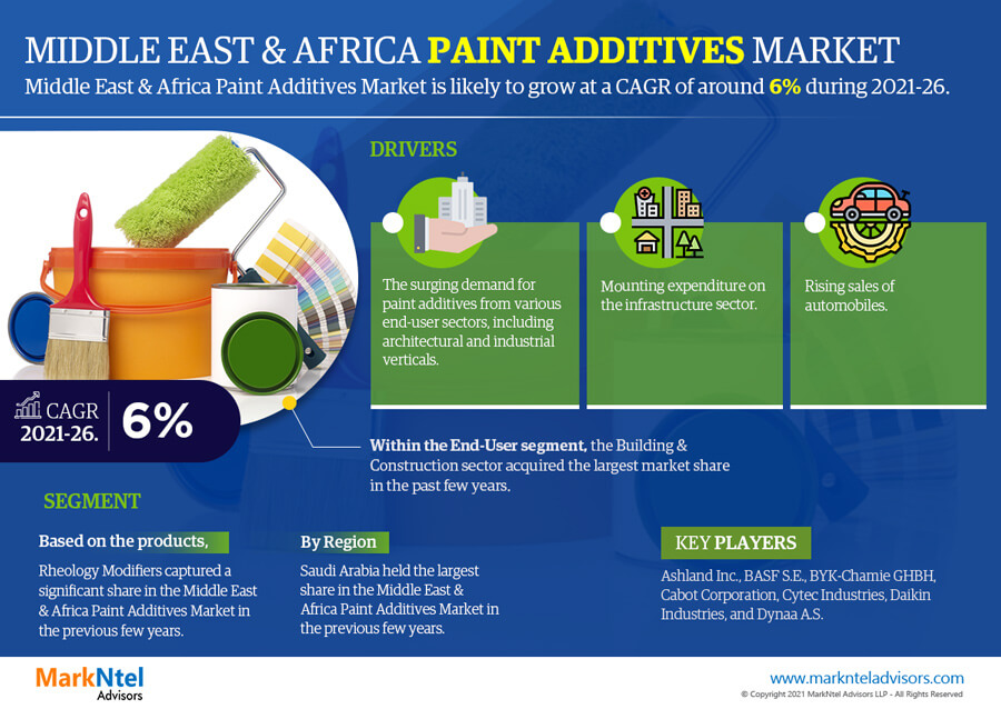 Infographics : MEA Paint Additives Market Data and Forecasts