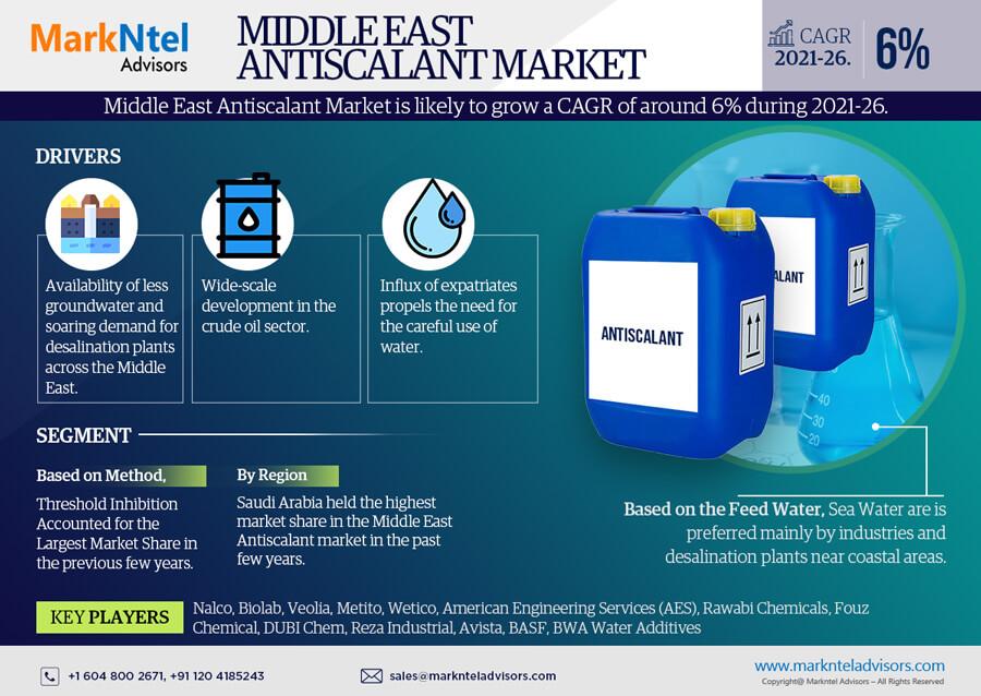 Infographics : Middle East Antiscalant Market Data & Forecasts