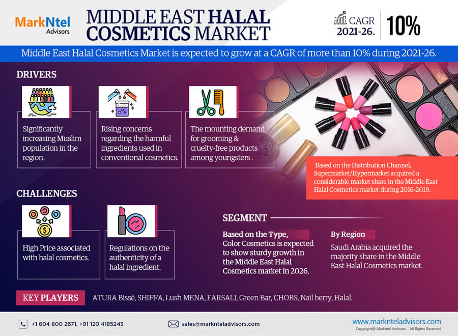 Middle East Halal Cosmetics Market Research Report: Forecast (2021-2026)