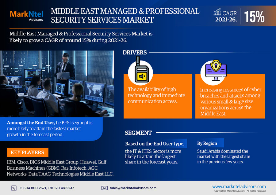 Infographics : Middle East Managed & Professional Security Services Market Data & Forecasts