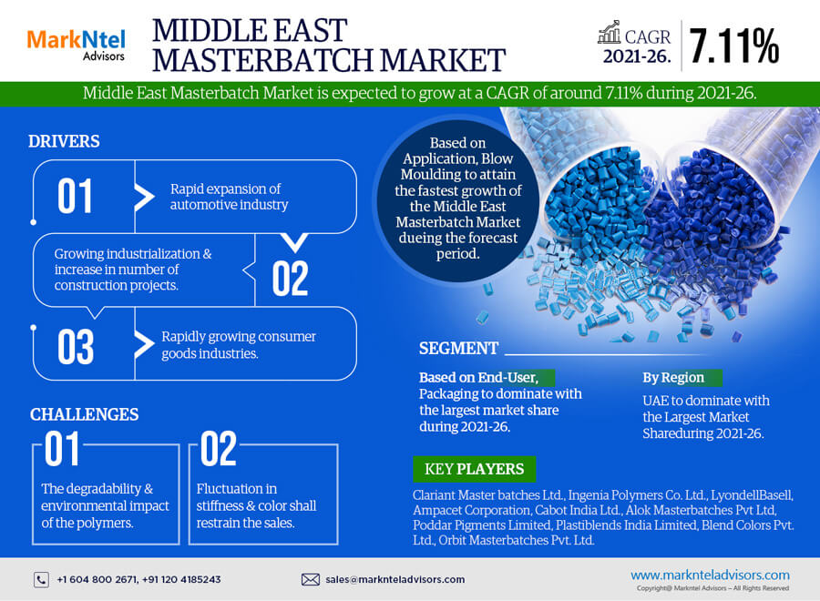 Middle East Masterbatch Market Research Report: Forecast (2021-2026)