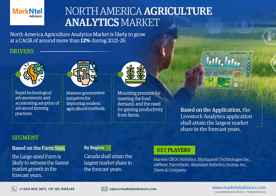Infographics : North America Agriculture Analytics Market Data & Forecasts
