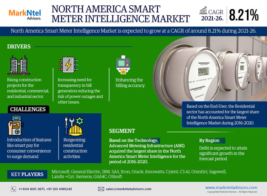 North America Smart Meter Intelligence Market Research Report: Forecast (2021-2026)