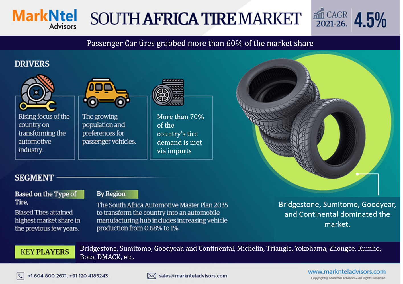 South Africa Tire Market Research Report: Forecast (2021-2026)