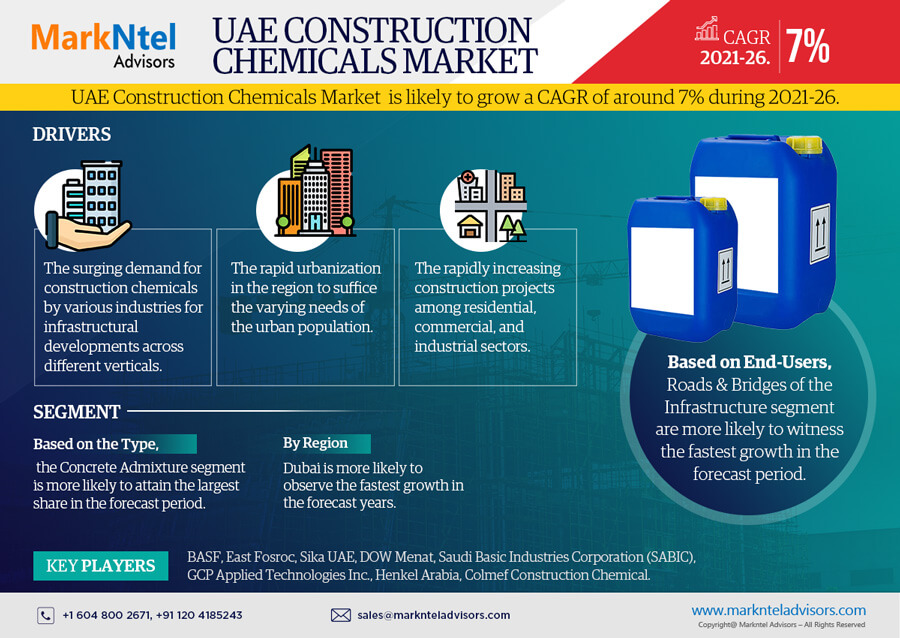 Infographics : UAE Construction Chemicals Market Data and Forecasts