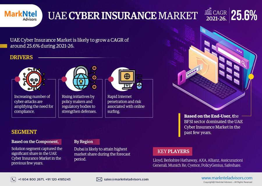 Infographics : UAE Cyber Insurance Market Data & Forecasts