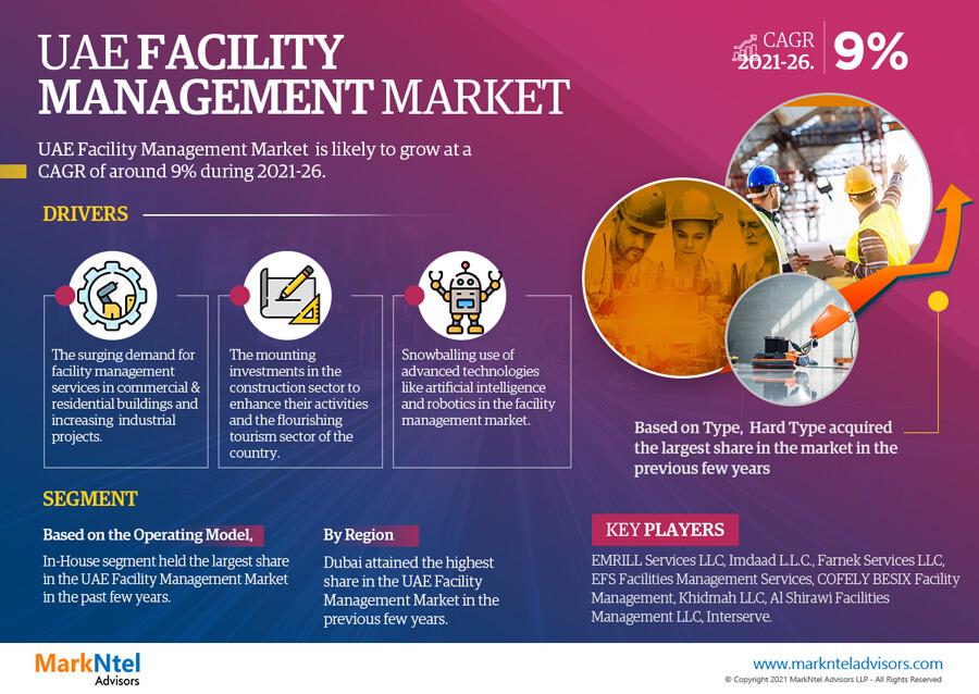 Infographics : UAE Facility Management Market Data and Forecasts