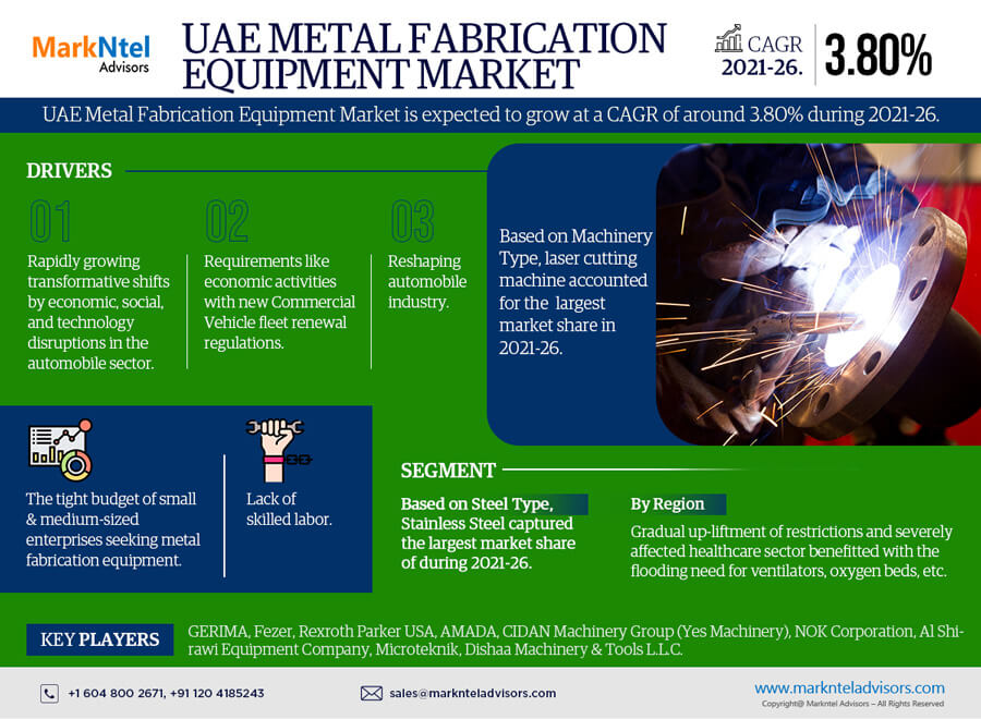 UAE Metal Fabrication Equipment Market Research Report: Forecast (2021-2026)