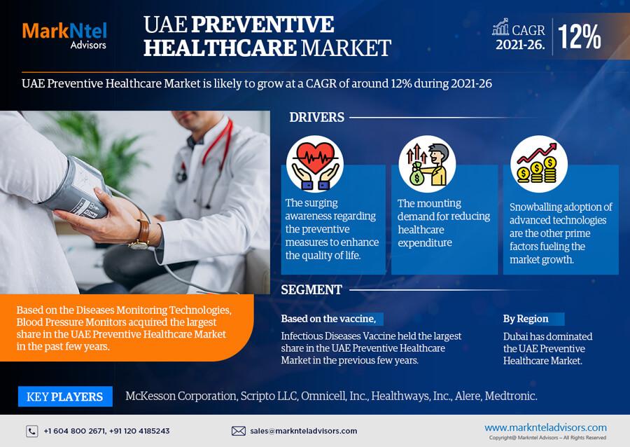 Infographics : UAE Preventive Healthcare Market Data & Forecasts