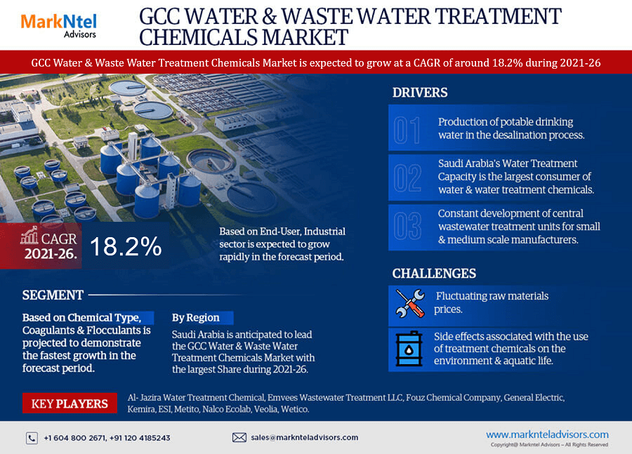 GCC Water and Waste Water Treatment Chemicals Market Research Report: Forecast (2021-2026)