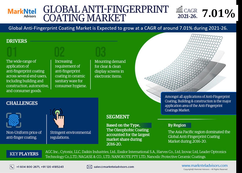 Global Anti Fingerprint Coatings Market Research Report: Forecast (2021-2026)