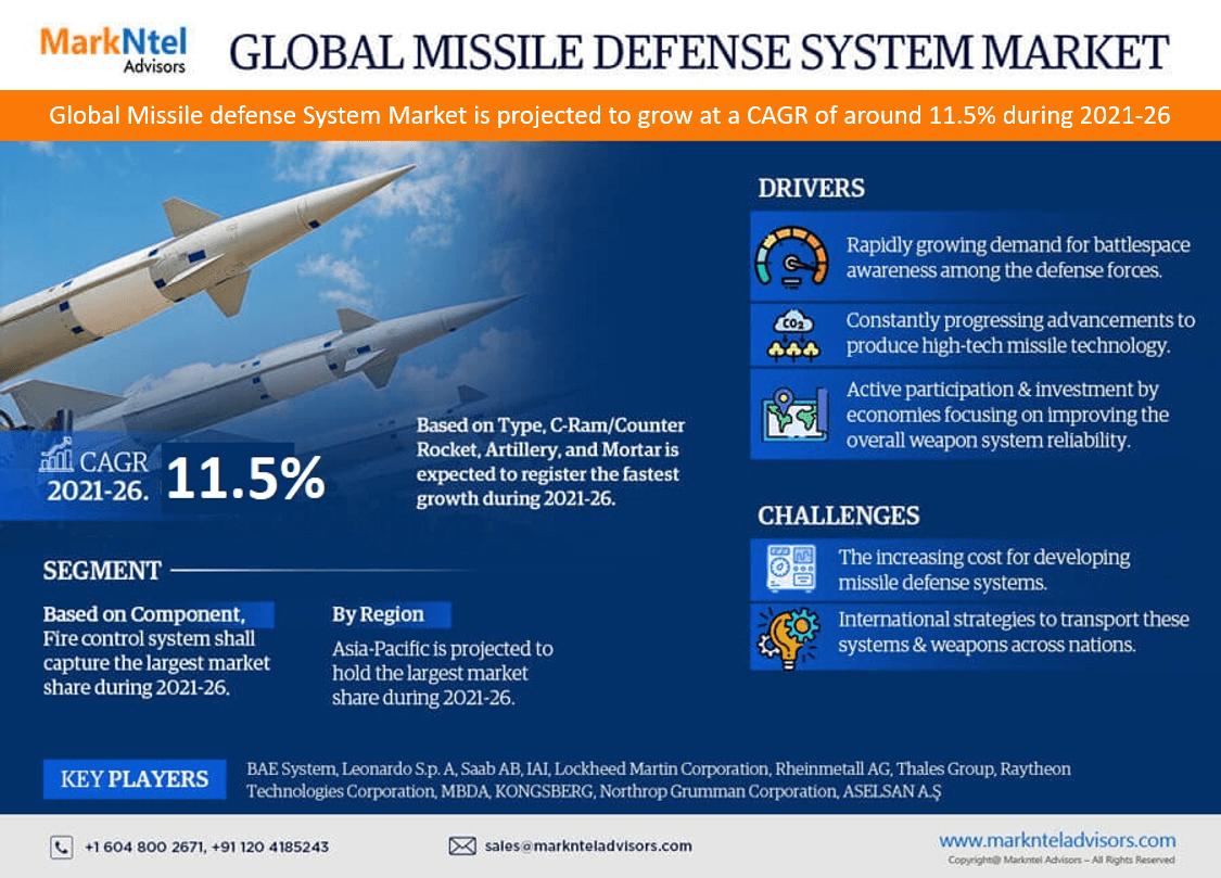 Global Missile Defense System Market Research Report: Forecast (2021-2026)