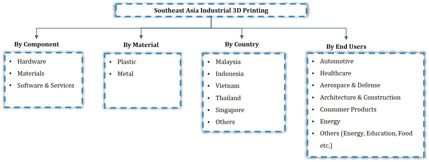 South East Asia Industrial 3D Printing Market Segmentation