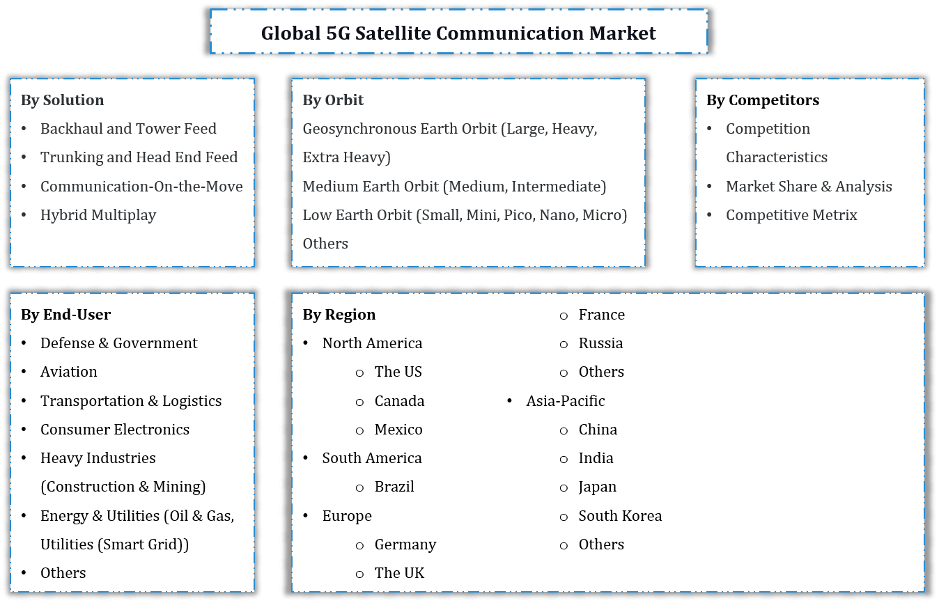 Global 5G Satellite Communication Market Segmentation
